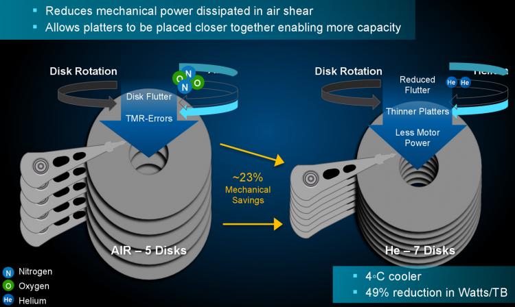 Преимущества заполненных гелием жёстких дисков. Слайд с сайта AnandTech