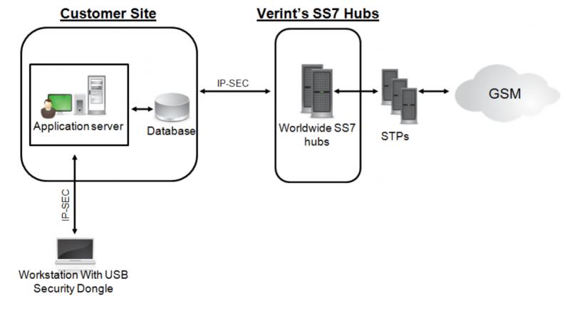 Схема подключения для атаки через ОКС-7