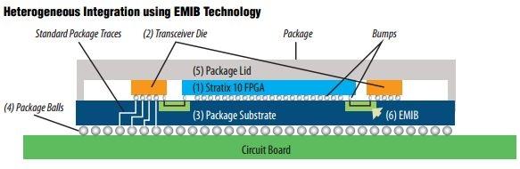 Структура новых чипов FPGA