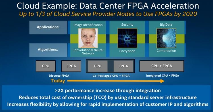 Intel: 1/3 серверов провайдеров облачных сервисов будут использовать FPGA к 2020 году