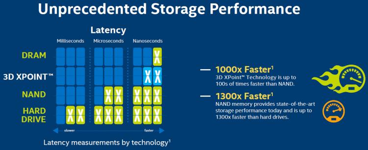 Преимущества памяти 3D XPoint