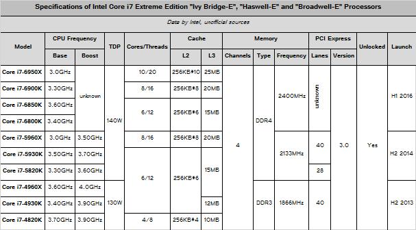 Спецификации процессоров Intel Broadwell-E и предшественников