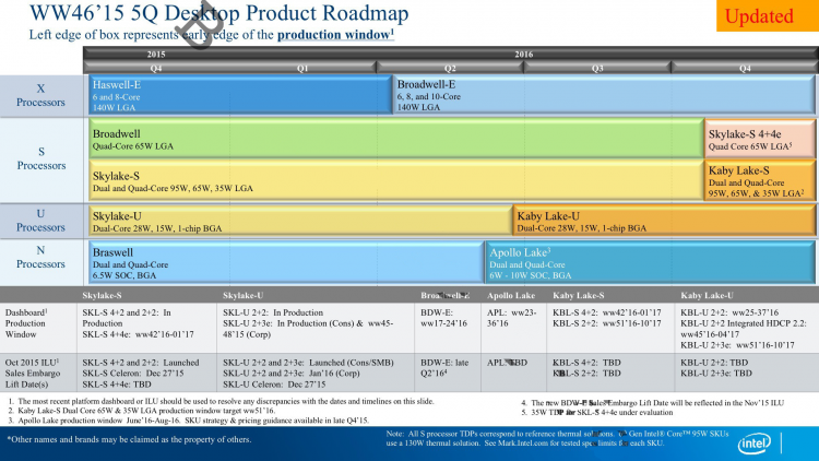 Перспективный план Intel по выпуску процессоров для настольных компьютеров