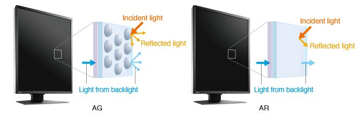 Два типа экранного покрытия