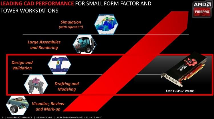 Позиционирование AMD FirePro W4300