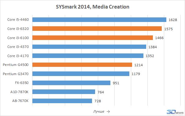 Skylake недорого: обзор Core i3-6320, i3-6100 и Pentium G4500