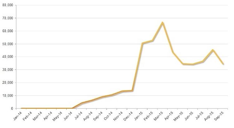 График изменения числа заражённых вирусами компьютеров Mac