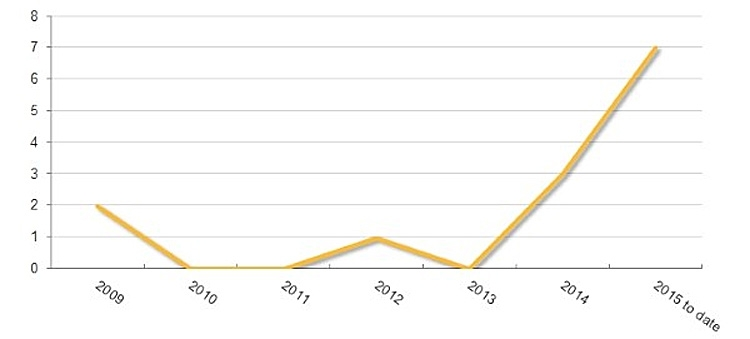 Так от года к году менялось число обнаруженных новых вирусов для iOS