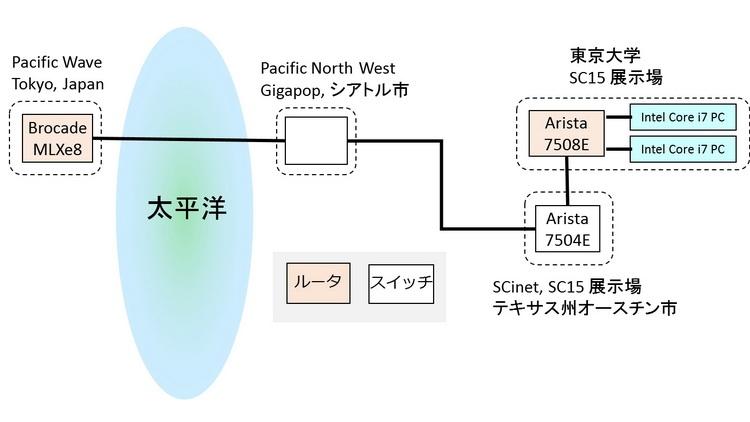 Экспериментальное оборудование и схема роутинга