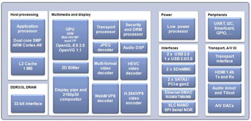 Блок-схема процессора STM STiH4x