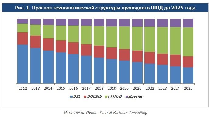 Прогноз развития технологий проводного широкополосного доступа в Интернет (  Ovum, Json  Partners Consulting)