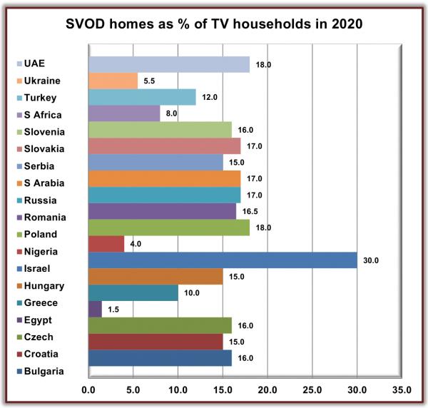Прогноз на 2020 год: доля домохозяйств с подпиской на сервисы видео по запросу (  Digital TV Research)