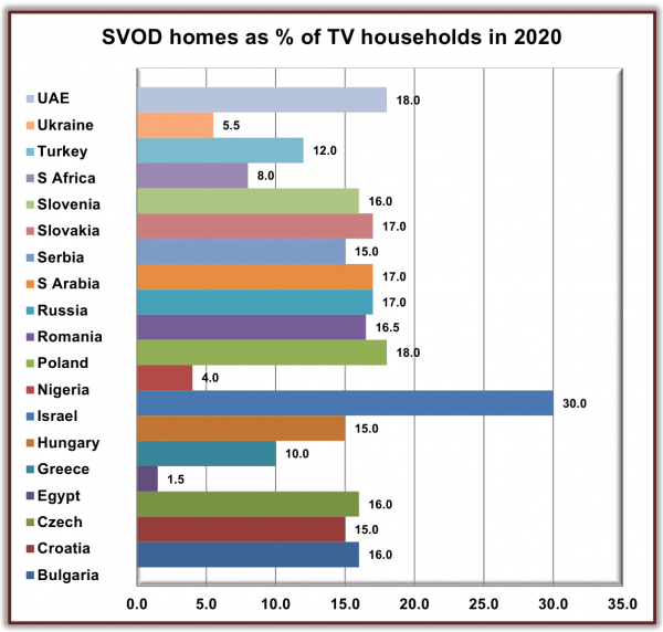 ������� �� 2020 ���: ���� ������������ � ��������� �� ������� ����� �� ������� (  Digital TV Research)