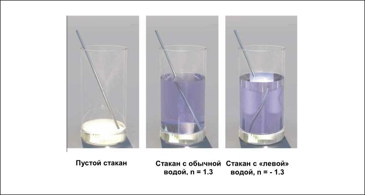 Среда с положительным (слева) и отрицательным (справа) показателем преломления