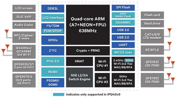 Qualcomm IPQ40x8/40x9
