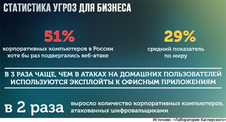 В 2015 году каждый второй корпоративный ПК в России подвергся хотя бы одной веб-атаке