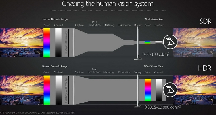 10-битный оттенок AMD рассчитывает сделать аналогичным ежедневным, как 8-битный