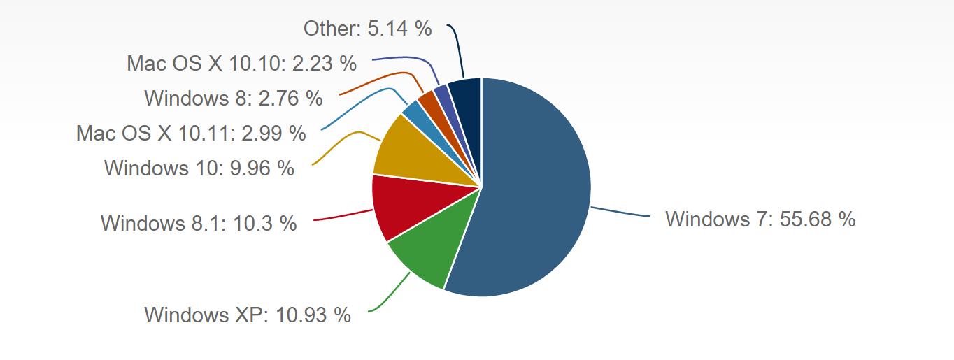Инфографика рыночного распределения ОС