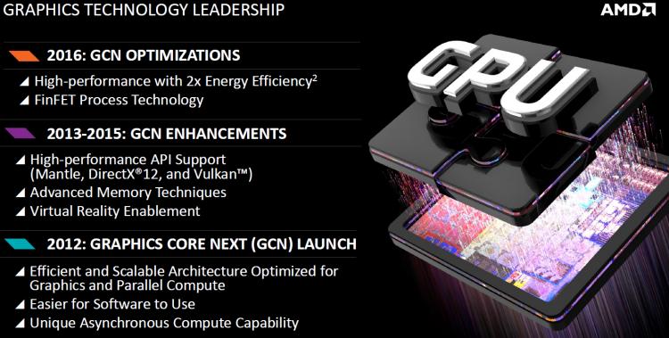 Эволюция AMD GCN