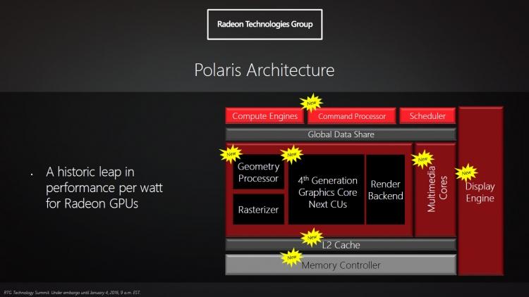 AMD Polaris: Архитектурные нововведения