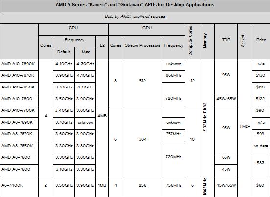 Характеристики гибридных процессоров AMD