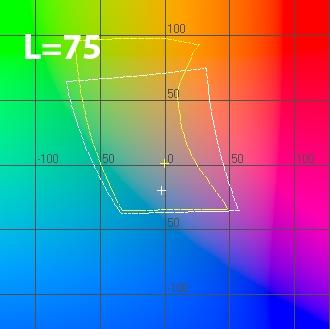 График цветового охвата сканера в координатах ab при L=75