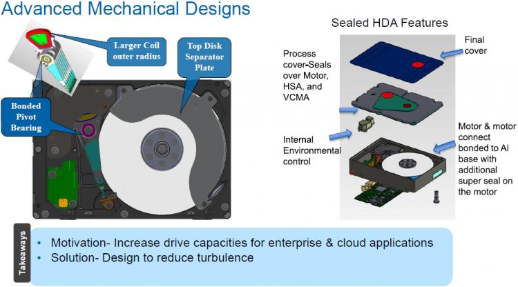 Внутреннее устройство заполненных гелием жёстких дисков