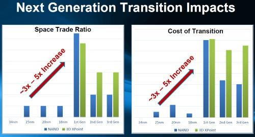 Сравнение затрат на расширение мощностей производства для обычной NAND-флеш, 3D NAND и 3D XPoint (IM Flash)