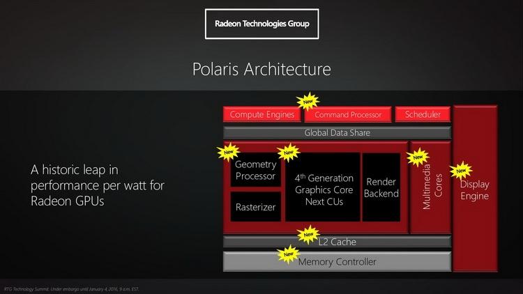 В архитектуре Polaris много доработанных или переработанных полностью блоков