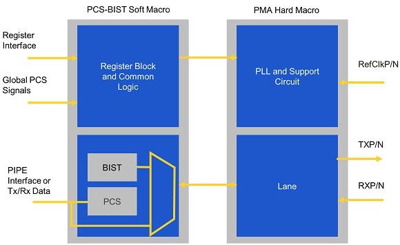 Интерфейс Rambus R+ 28G адаптирован для техпроцесса Samsung 14nm LPP