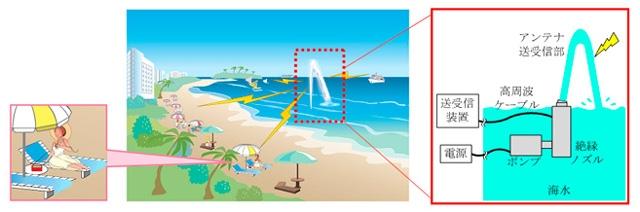 Радио- и телетрансляцию можно развернуть на базе антенн из струй морской воды (Mitsubishi )