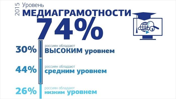 Уровень медиаграмотности в России превзошёл ожидания социологов