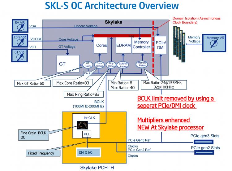 Платформа Intel Skylake/Z170 с позиции перспектив ускорения. Диаграмма с веб-сайта AnandTech