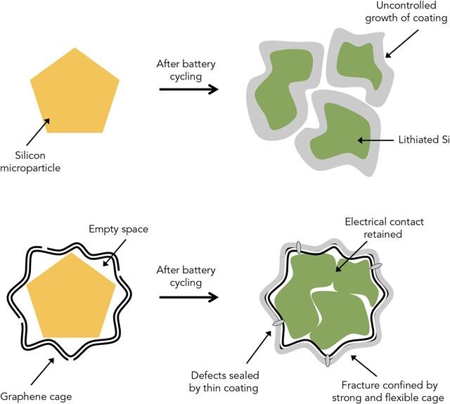 Графеновая оболочка служит гарантией целостности частиц и анода (slac.stanford.edu)