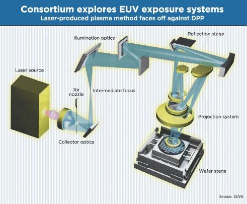 Общий принцип организации оптической системы EUV-установки