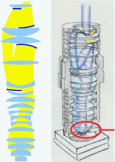 Типичная оптическая колонна для 193-нм сканеров