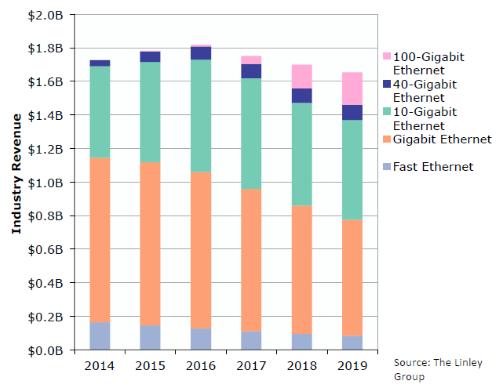 В 2018 году объём продаж портов Ethernet 100 Гбит/с превысит объёмы продаж портов 40 Гбит/с (Linley Group)