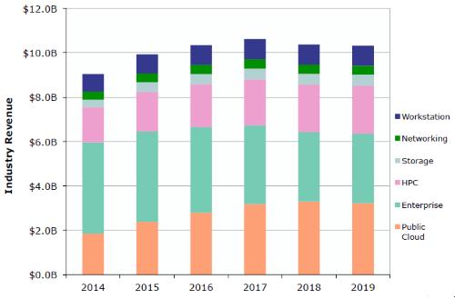 Через два года публичные облачные сервисы будут потреблять до трети серверных процессоров (Linley Group)