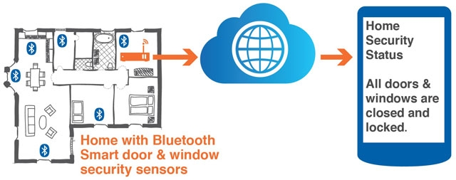 blog.bluetooth
