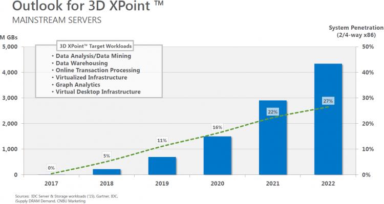 Перспективы 3D XPoint по оценкам Micron