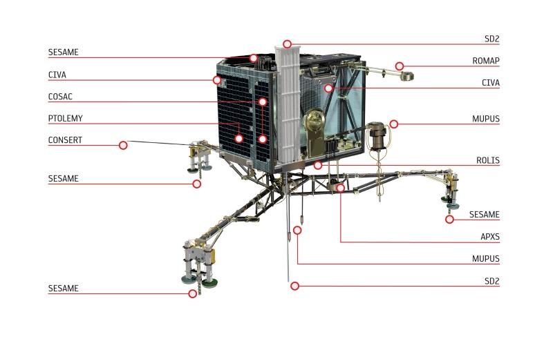 Схема размещения научных приборов на посадочном аппарате Philae