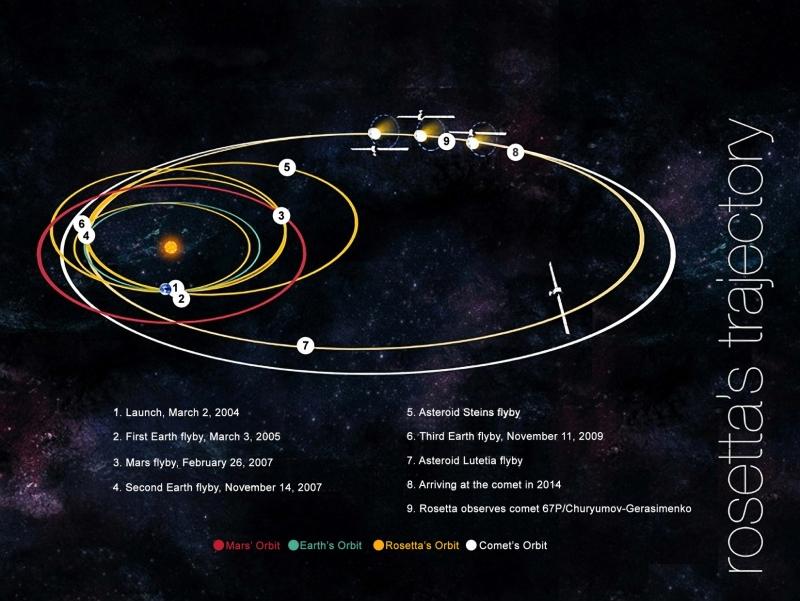 Траектория к цели включала несколько гравитационных манёвров и пролёт вблизи астероидов