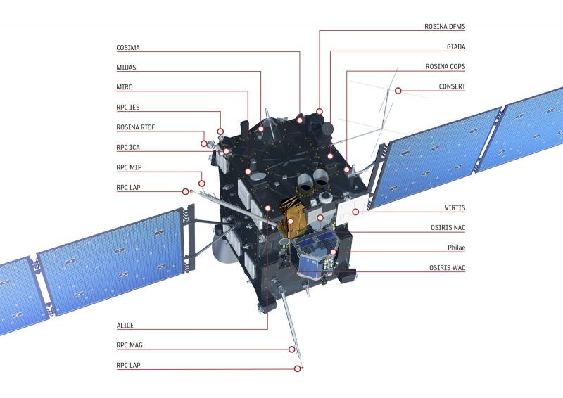 Схема размещения научной аппаратуры на зонде Rosetta