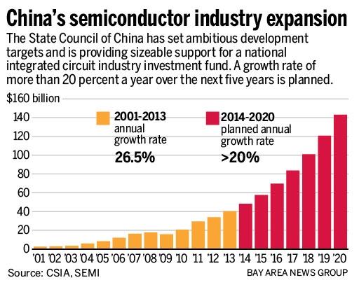 До 2020 года рост рынка полупроводников в Китае составит 20 % в год (SEMI)