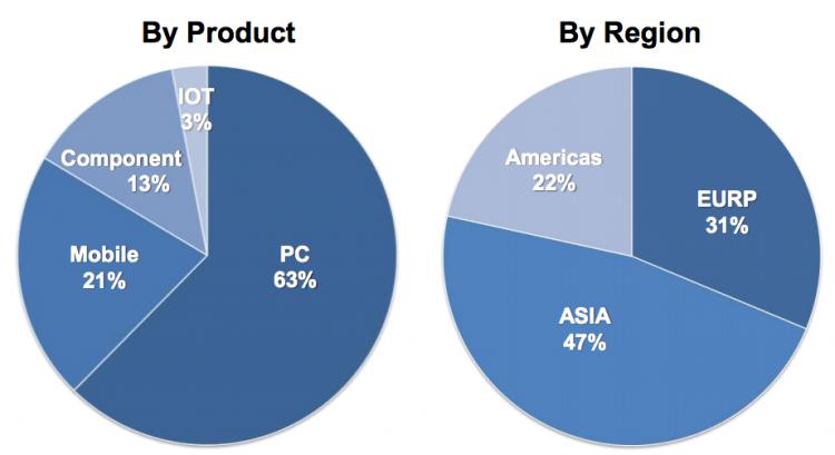 Распределение выручки ASUS в 2015 году по продуктовым категориям и регионам