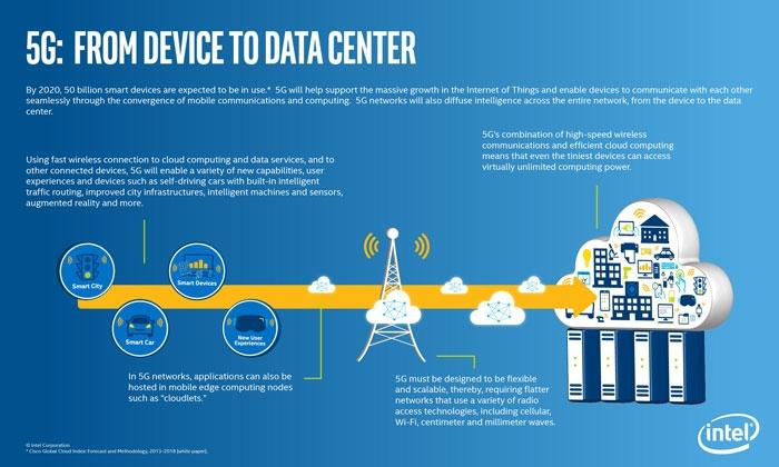Инфографика возможностей сетей 5G (Intel)