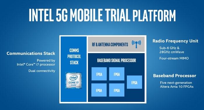 Платформа Intel для создания прототипов 5G-совместимого оборудования (Intel)