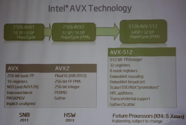 Глубина поддержки инструкций AVX настольными и серверными платформами Intel (Intel)