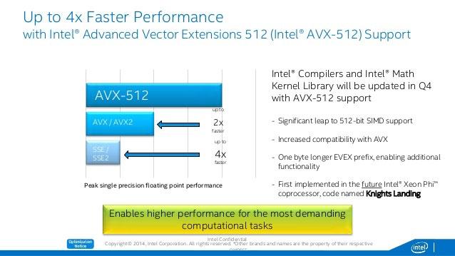 Выигрыш ои внедрения AVX-512 по сравненнию с AVX-256/128 и предыдущими «мультимедийными» инструкциями