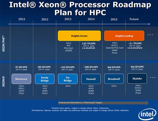 Планы Intel по развитию серверных архитектур (Intel)